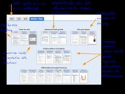 narrative essay writing plan innovation wall