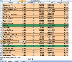 Another Wood Properties Chart