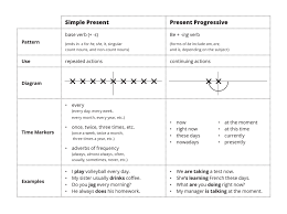 Tense Adverb Chart Simple Present Vs Present Progressive Esl Library