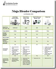 Ninja Blender Comparison Chart Ninja Mega Kitchen System Full Review Test Kitchen Tuesday