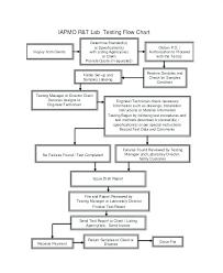 Method Of Procedure Template Delectable Regression Test Plan Template Engineering Procedure Sample Case