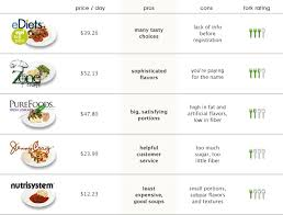 Diet Plans Comparison Chart Prepared Diet Food The Good The Bad And The Unhealthy