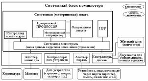 Принципы работы ПК Реферат страница  Обычно персональные компьютеры ibm pc состоят их трех частей блоков