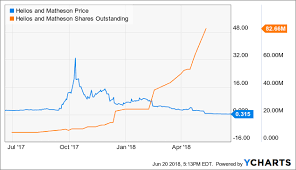Hmny Stock Chart Helios And Matheson Meltdown In Full Swing Helios And