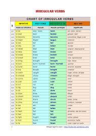 Irregular Verbs Bing Spanish Verb Conjugation Irregular