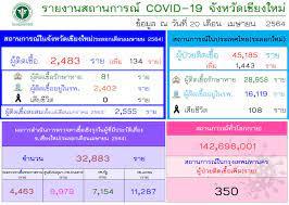 เชียงใหม่ พบผู้ติดเชื้อโควิด-19 รอบใหม่เพิ่ม 134 ราย ยอดสะสม 2,483 ราย :  อินโฟเควสท์