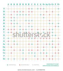 Compatibility Table Vitamins Minerals Interaction Chart