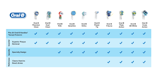 Electric Toothbrush Comparison Chart Oral B Replacement Brush Head Product Comparison Chart