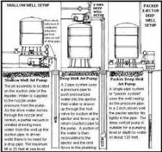 similiar shallow driven well pump installation diagram keywords water well pump system diagram as well shallow well pump installation