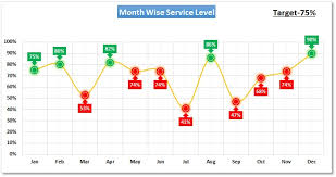 Conditional Formatting In A Line Chart Pk An Excel Expert