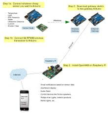 uber home automation w arduino pi 19 steps pictures