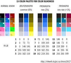designing scientific figures for color blind people to make them color blindness color palette
