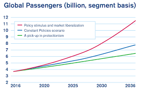 Airport Passenger Flow Chart Iata 2036 Forecast Reveals Air Passengers Will Nearly