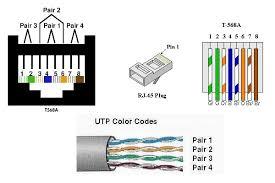 cat 5b wiring diagram cat 5 wiring chart \u2022 wiring diagrams j cat5e wiring diagram at Category 5e Wiring Diagram