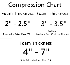 Sofa Foam Density Chart New 26 Density Foam Slab For Seat And Back Cushions