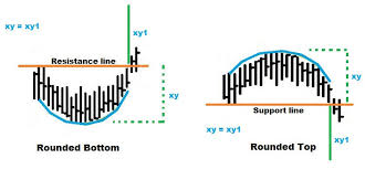 Rounding Bottom And Top Patterns Binary Trading