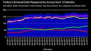 Bne Intellinews Turkey Insight Loan Renewals For Banks