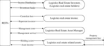 The Organization Chart Of Reits Introduced In Logistics Real