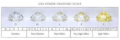 Diamond Grading Chart What Is Diamond Color A Complete Guide