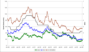Corporate Bond Spreads Chart Spreads Of 10 Year Euro Corporate Bonds Download