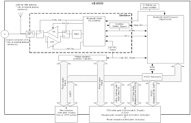 cb obs433 electrical mechanical data sheet bluetooth serial port figure 2 block diagram of cb obs433