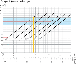 Backflow Preventer Pressure Loss Chart How To Size A Pressure Reducing Valve