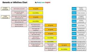 Spanish Infinitive Verbs Chart Gerunds And Infinitives Rules Exercises And Quizzes