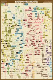 Royal Ancestry Chart