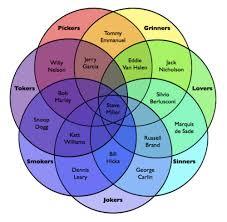 Venn Diagram The Steve Miller Venn Diagram