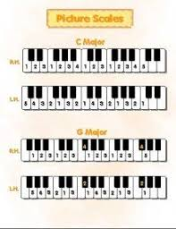 Piano Scale Finger Chart Two Octave Pin On Teaching Music