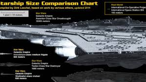 Science Fiction Spaceship Size Comparison Poster Geeky 247
