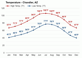 Chandler, AZ - May weather forecast and climate information   Weather Atlas