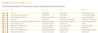 Uk Physical Game Charts Absence Causes Havoc Wholesgame