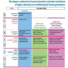 высшего образования Франции Система высшего образования Франции