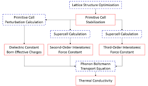 1 flow chart of the thermal conductivity calculation based on the real space supercell method