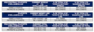 63 Logical Nfl Football Public Betting Chart