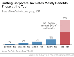 4 Winners And 4 Losers From The Gop Tax Bill Vox