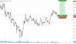 Trader Pranavshandilya Trading Ideas Charts Tradingview
