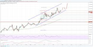 Neo Price Analysis Neo Usd Surges Above 100 Ethereum
