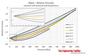 How To Read Oil Viscosity Chart Water Dynamic And Kinematic Viscosity