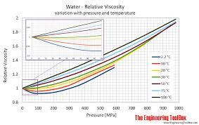 water temp pressure viscosity