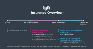 lyft driver insurance policy summary