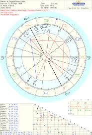 Beautiful Astrology Chart 68 Explanatory Astrology Cafe Birth Chart