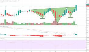 Dnkn Stock Price And Chart Nasdaq Dnkn Tradingview