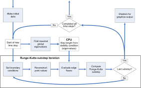 Flow Chart For The Gpu Implementation Of The Semi Discrete