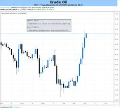 Dailyfx Blog Crude Oil Prices May Fall On Opec Outlook