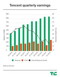 Tencents Mixed Bag For Q1 Record Profit Despite Weakest