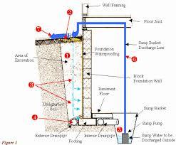 basement wall design. Interesting Wall Waterproofing Basement Walls On Basement Wall Design