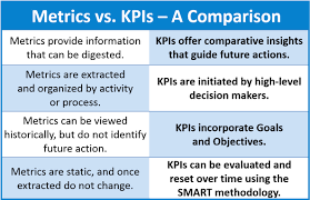 metrics versus kpis putting numbers in their places orasi a kpi provides vision into how effectively a company and its teams are pursuing stated team objectives to achieve management defined goals