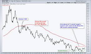 Ten Year Treasury Yield Chart The Mother Of All Reversals Is Building In The Bond Market